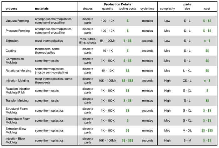 P2-16 process comparison chart